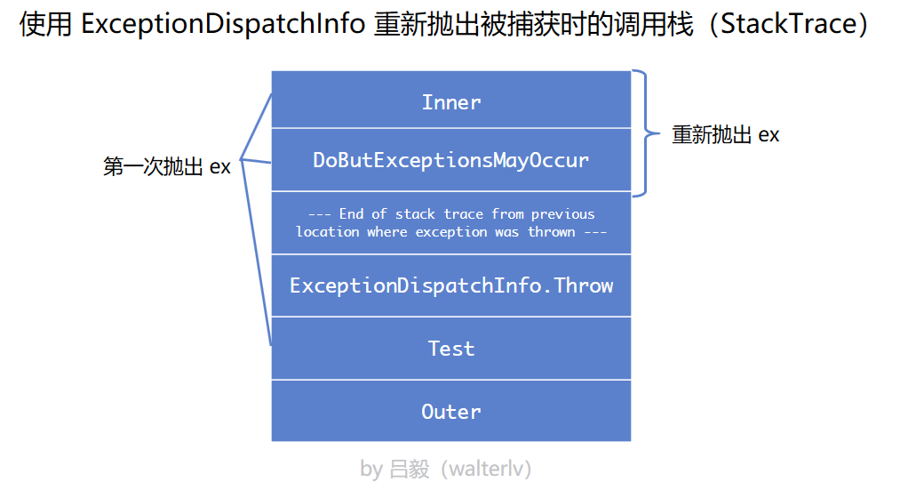 使用 ExceptionDispatchInfo 的调用栈